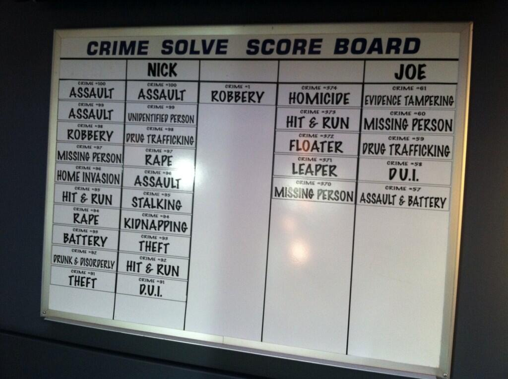 Crime Score Board